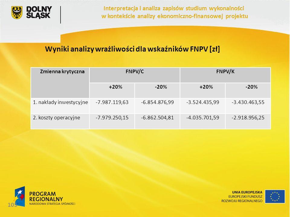 Wyniki analizy wrażliwości dla wskaźników FNPV [zł]